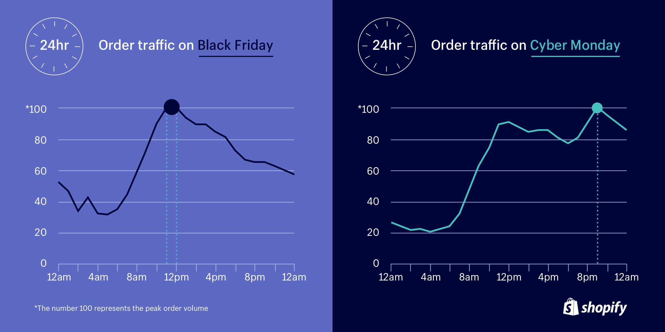 Peak shopping hours during Black Friday Cyber Monday.