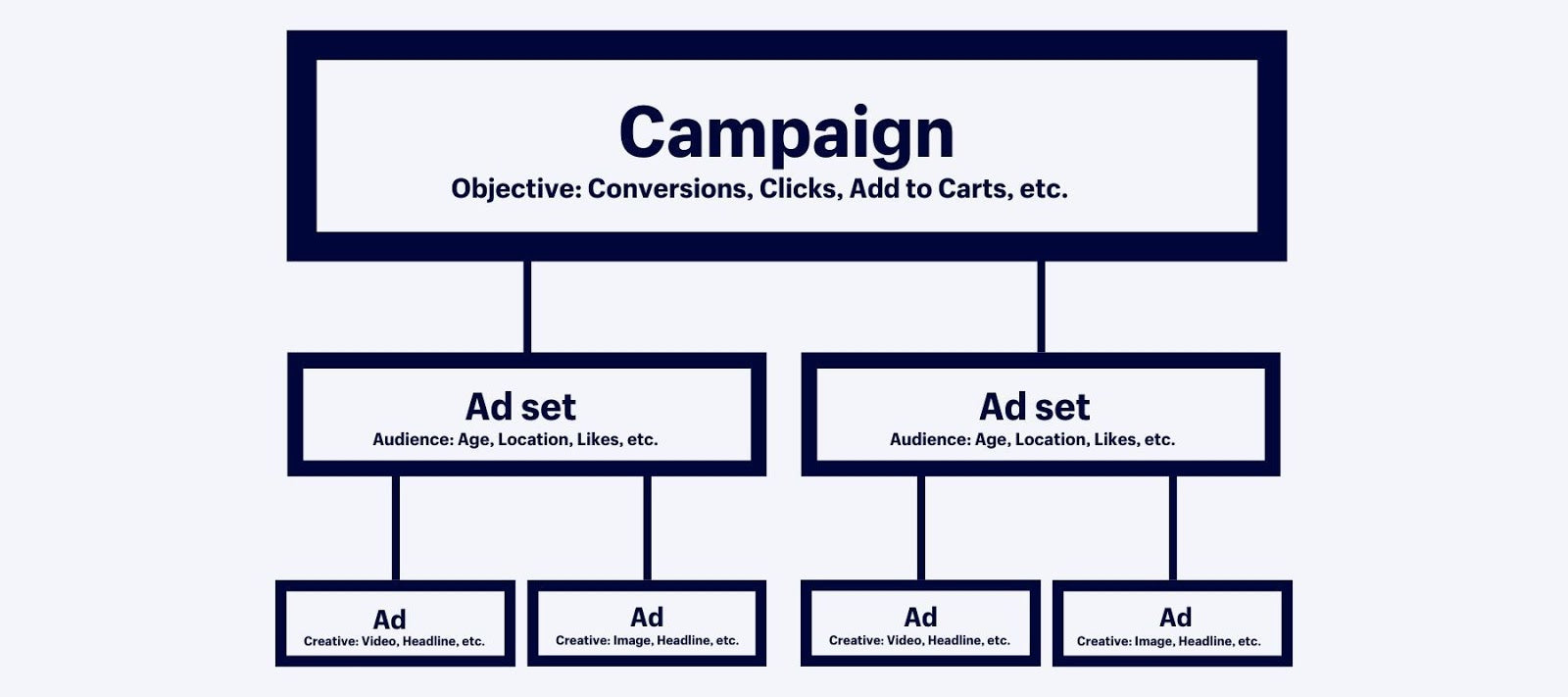 Facebook ad campaign structure