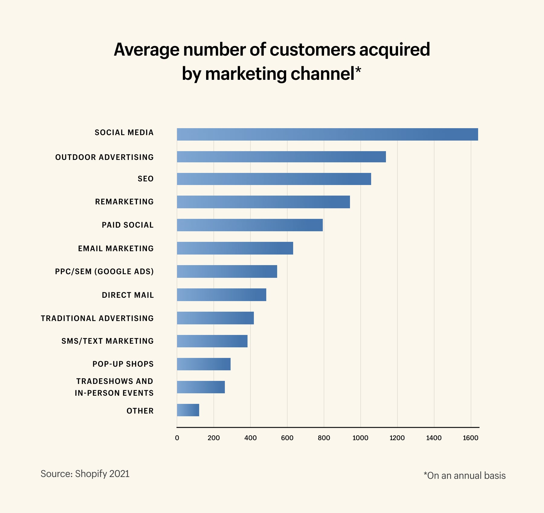 Customers acquired by each marketing channel