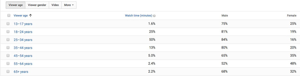 youtube audience demographics
