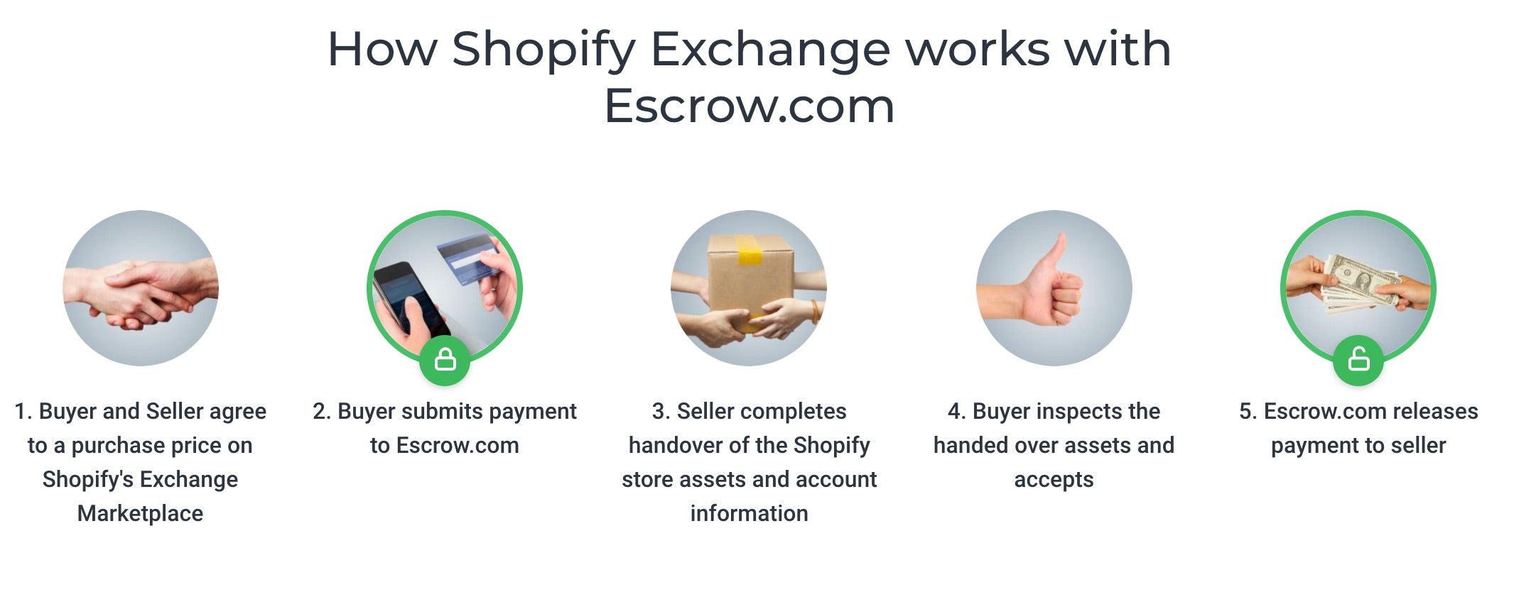 How to Buy a Business on Shopify's Exchange Marketplace
