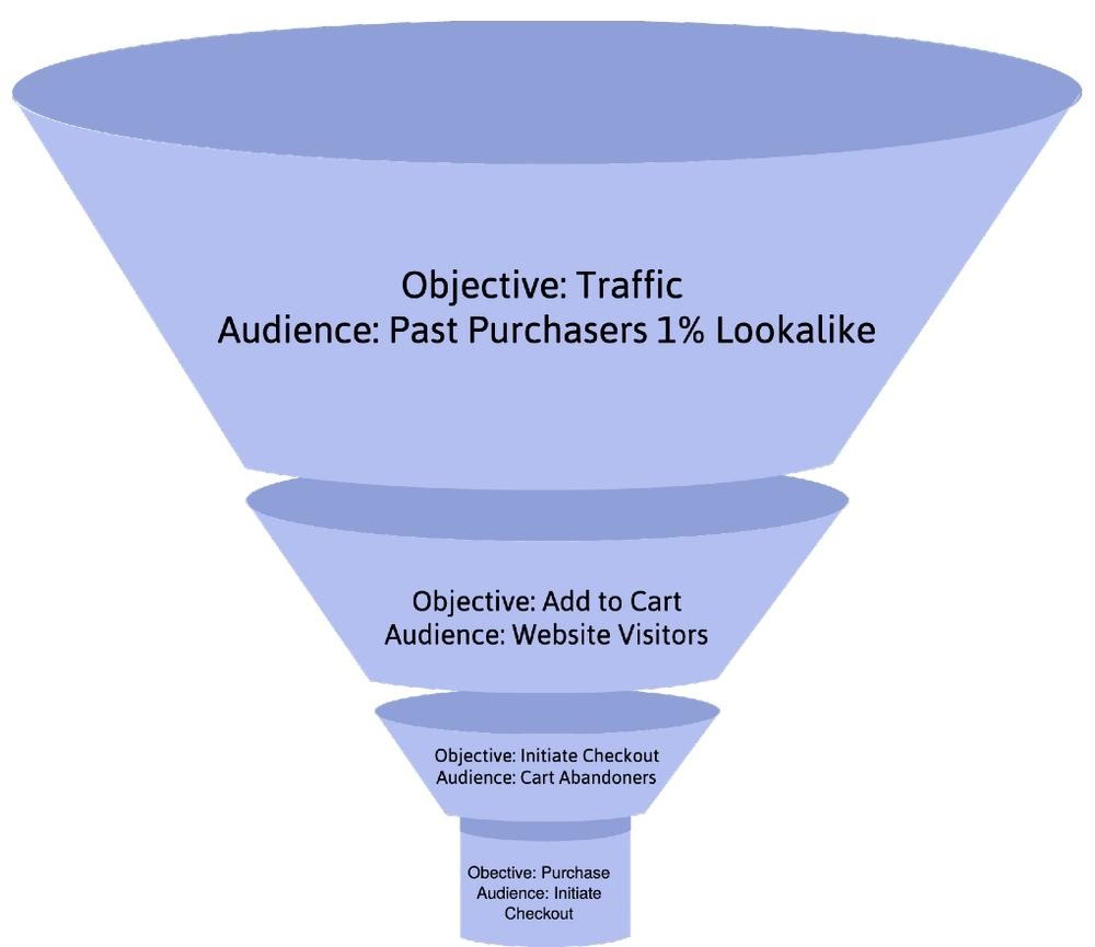Facebook ad funnel