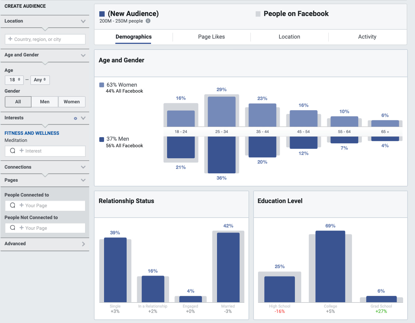 Finding a niche in Audience Insights