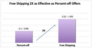 3.  Customers Prefer Free Shipping To Percentage Off Discounts