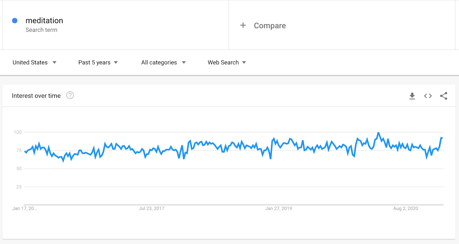 Google Trends search interest