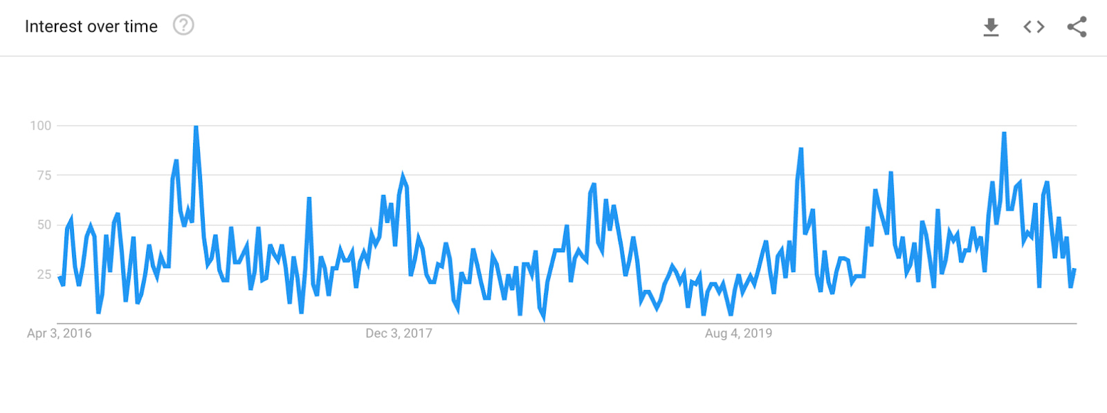 Google Trend interest for candles