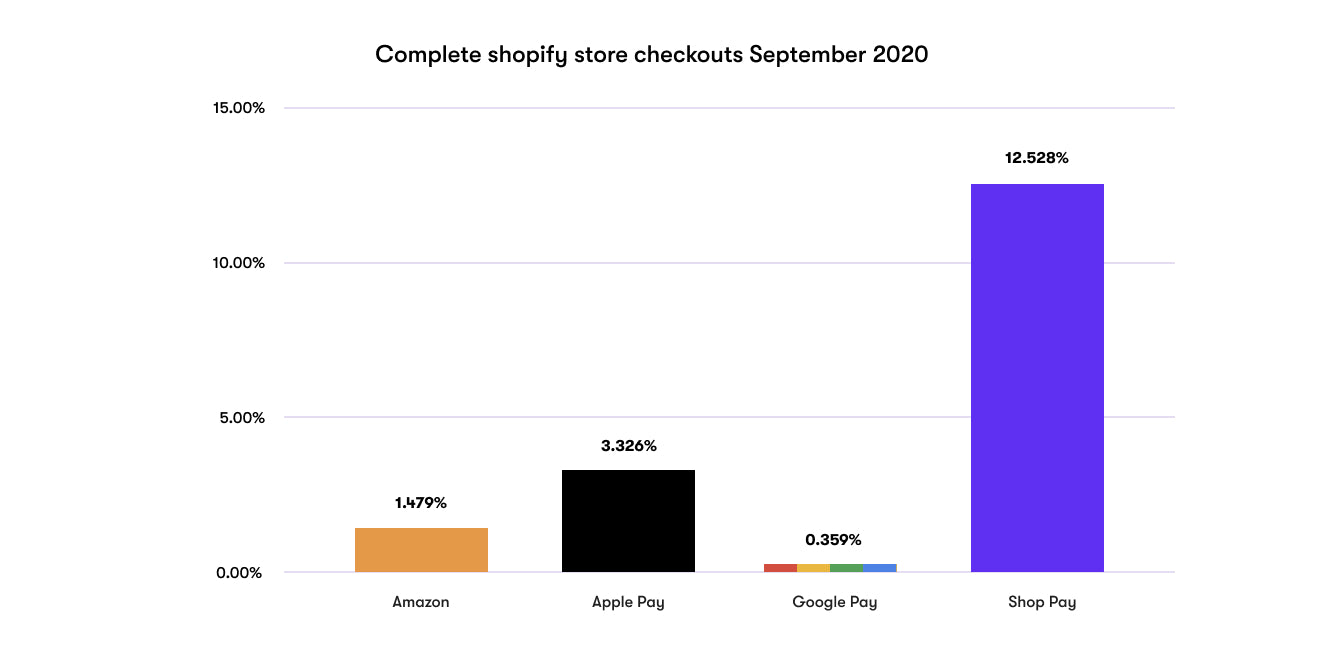 Chart showing the market share for completed Shopify store checkouts in September 2020.