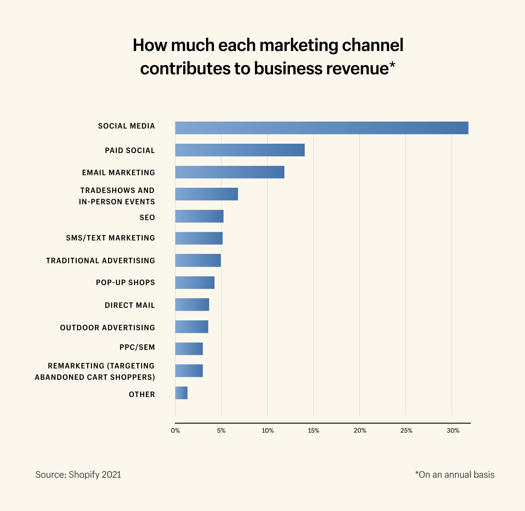 How each marketing channel contributed to overall business revenue as a percentage
