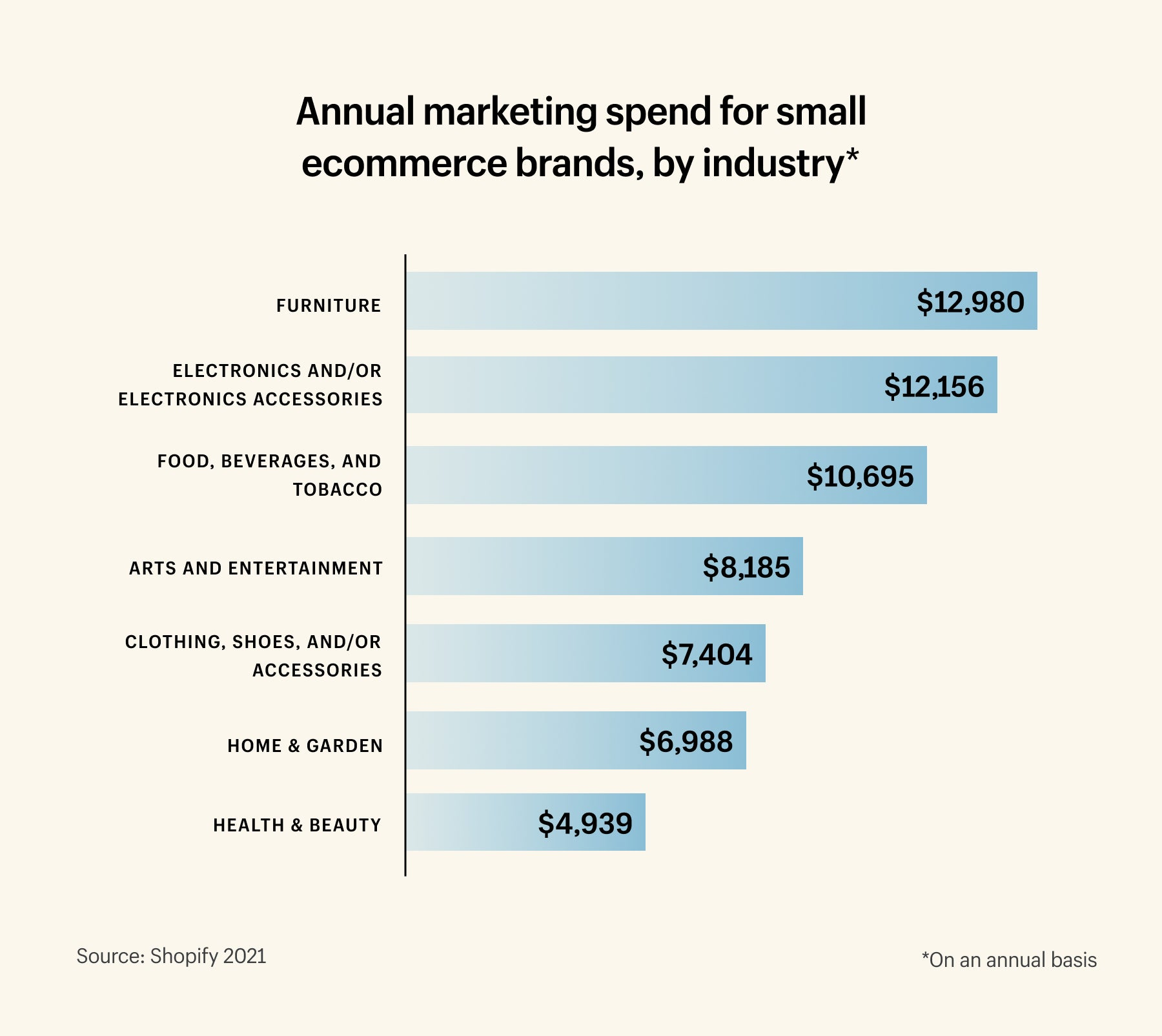 Annual marketing spend by industry