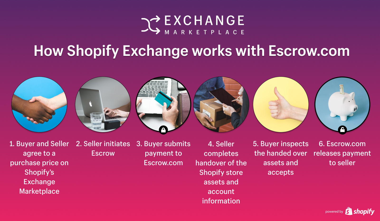 How to buy an online business on Exchange
