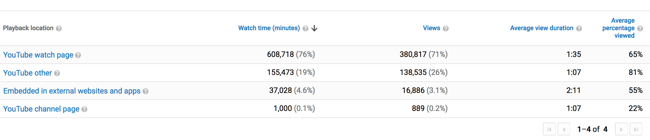 YouTube Analytics: 10 Key Metrics to Track Video Performance