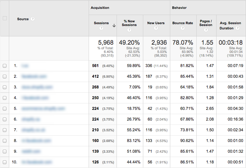 2. Pay Attention To Your Analytics