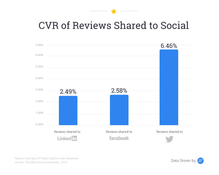 Conversion rate of reviews to social media