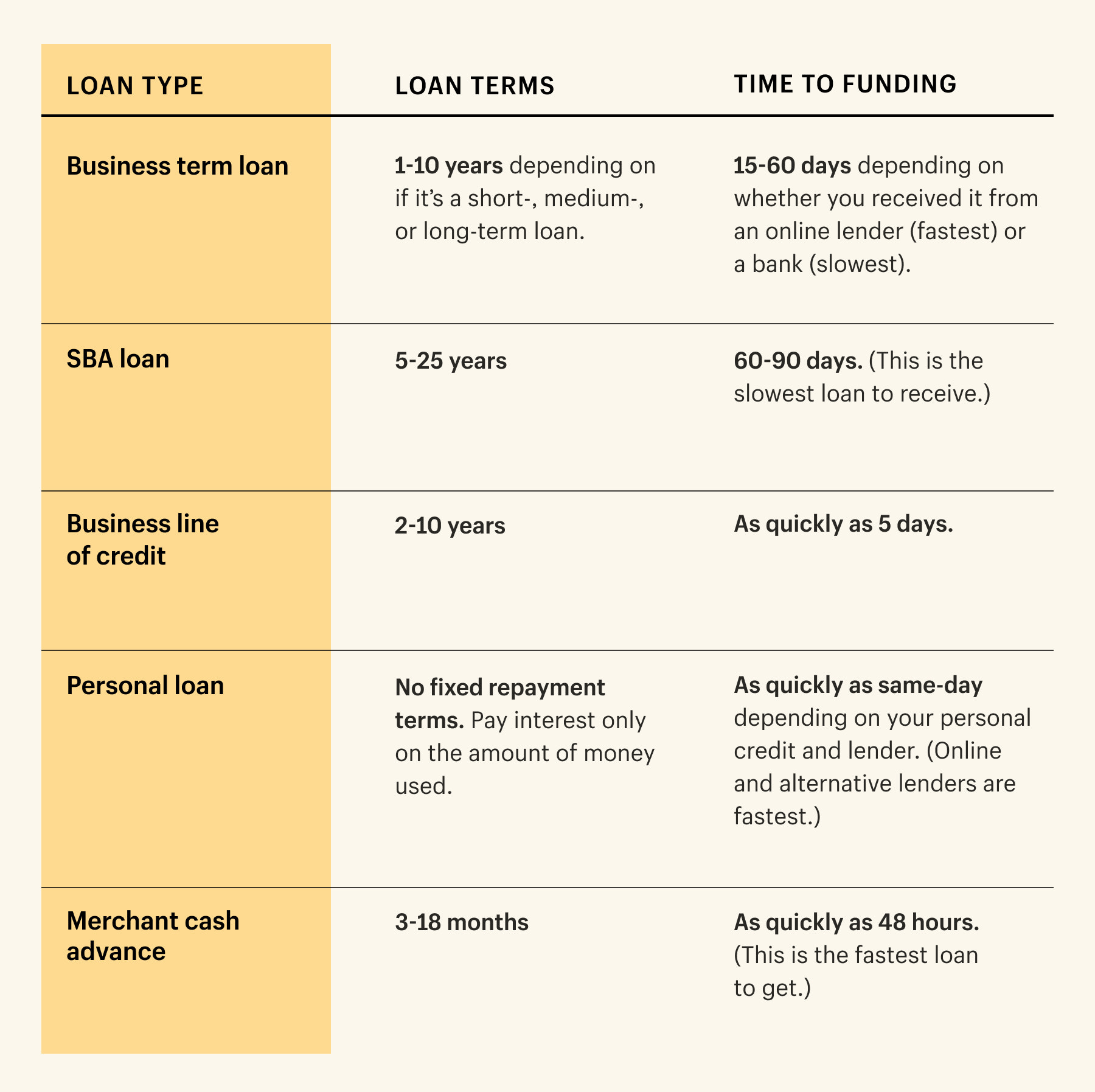 summary chart of loan types and payment terms