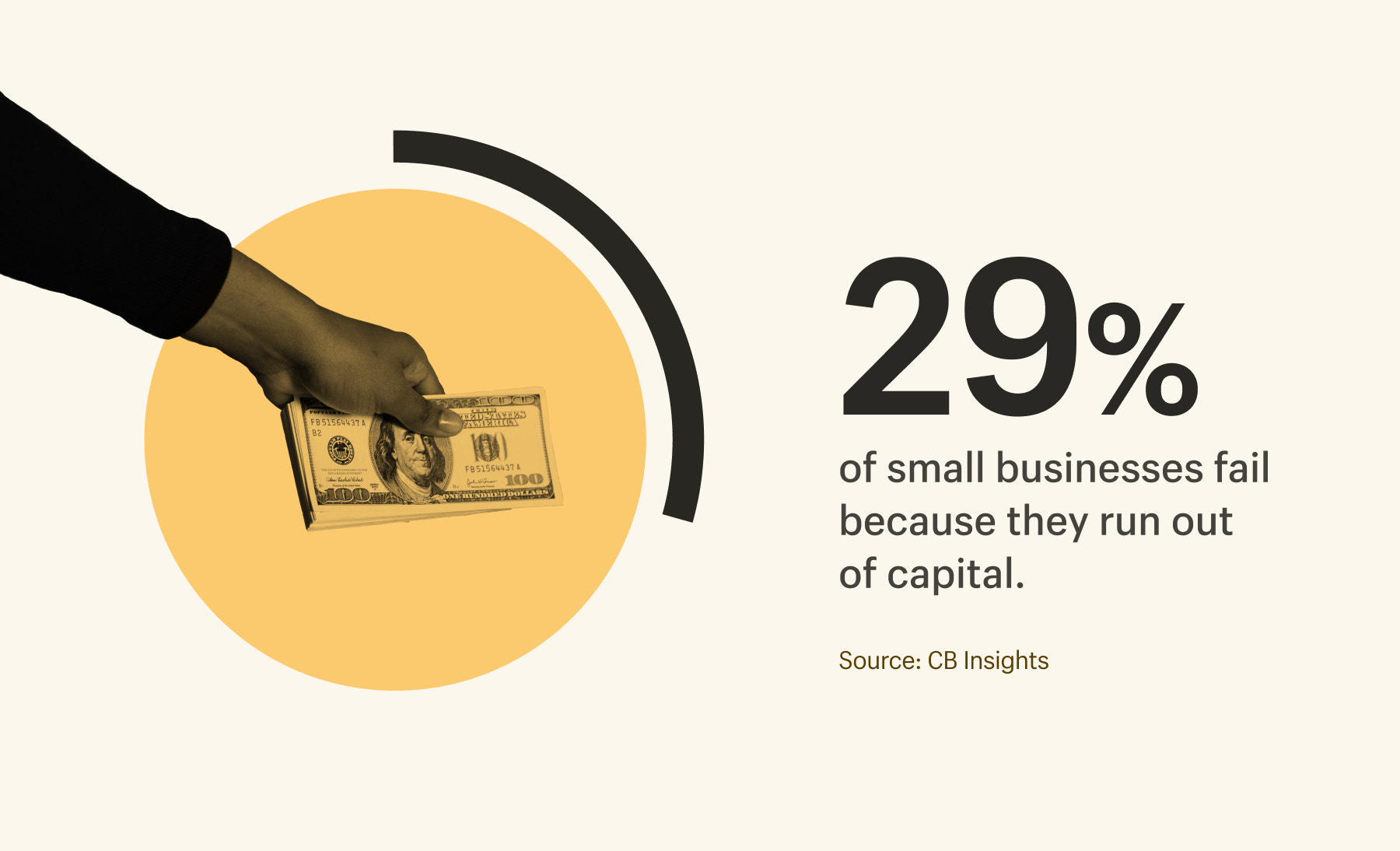 29 percent of business fail because they run out of cash