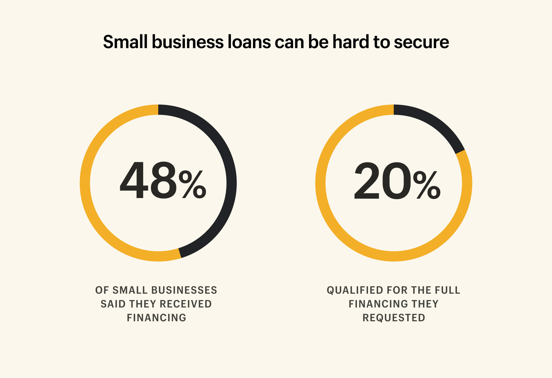 percentage of small business loans that were approved