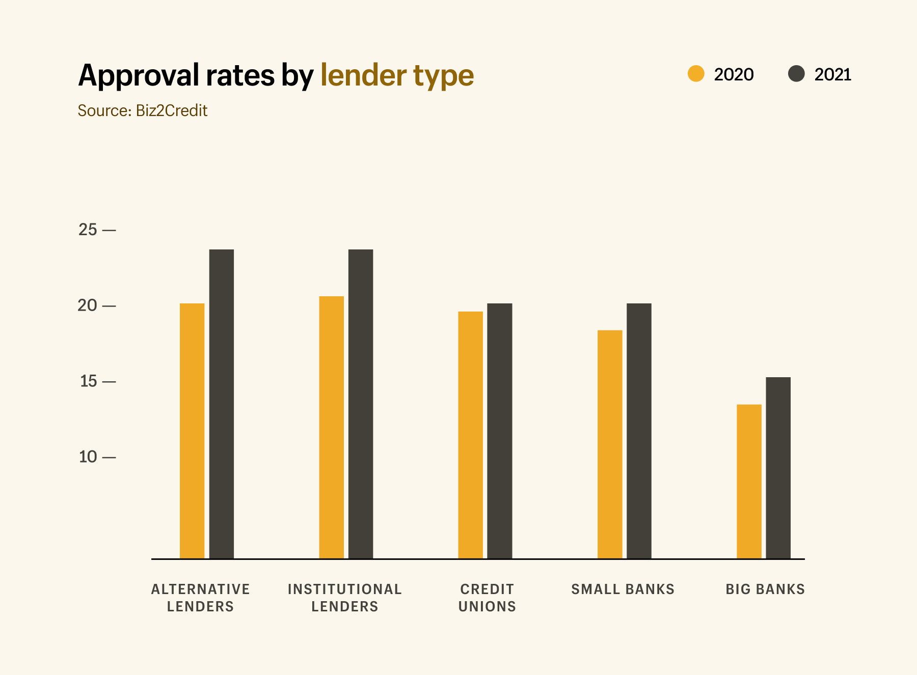Approval rates by lender type