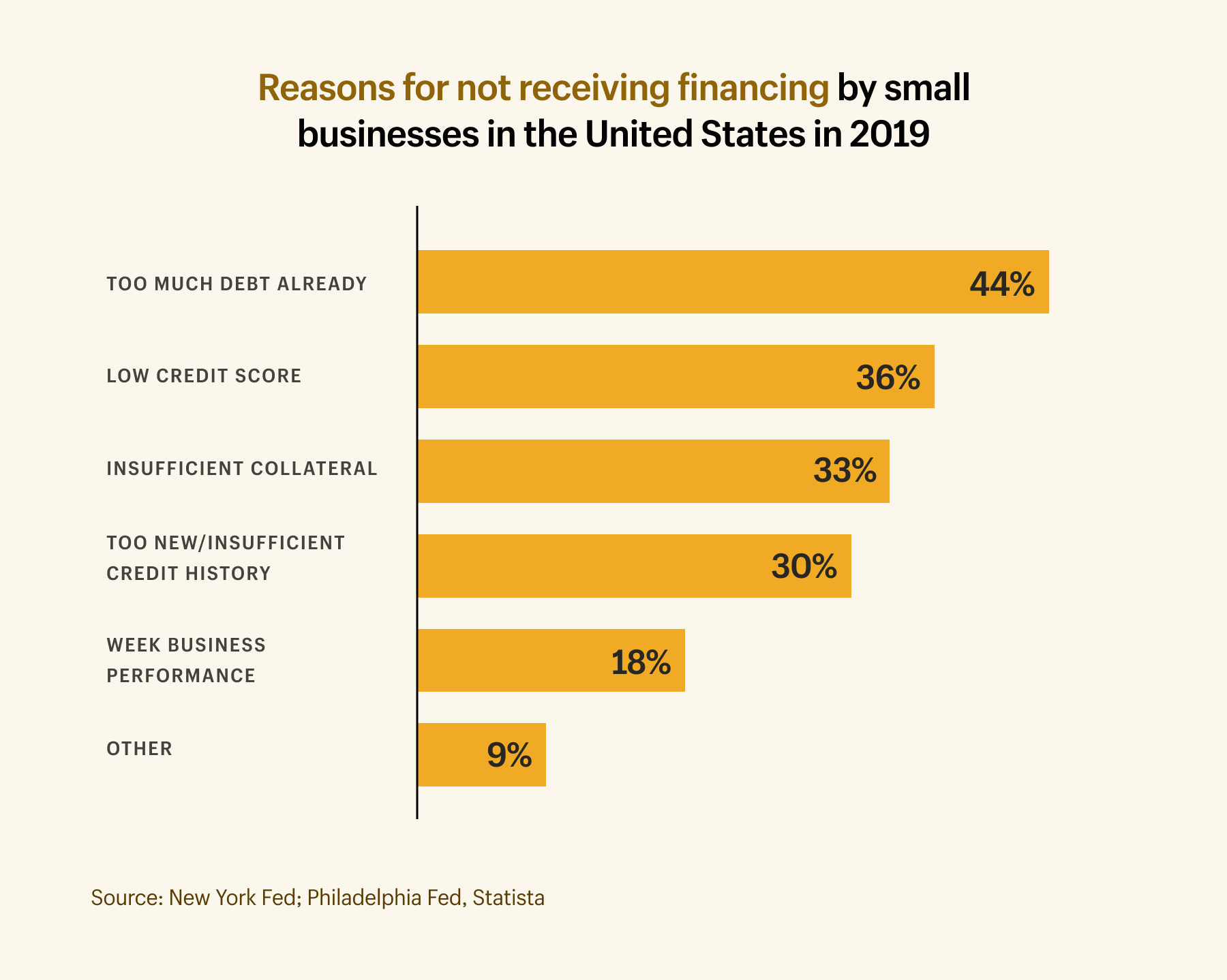 reasons business loans are declined