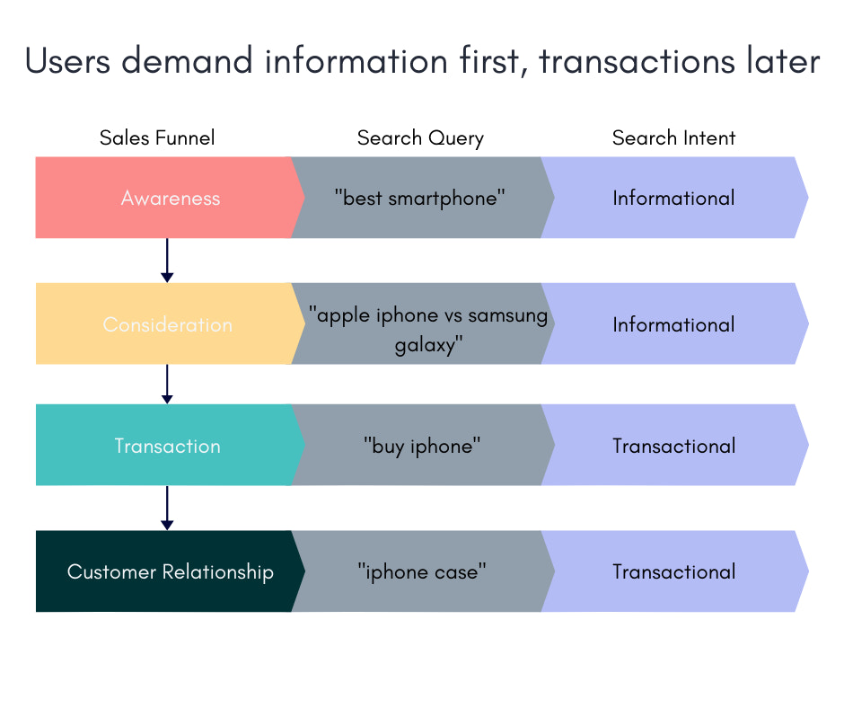 Image showing how search queries take your down the sales funnel from informational searches to transactional searches as a consumer