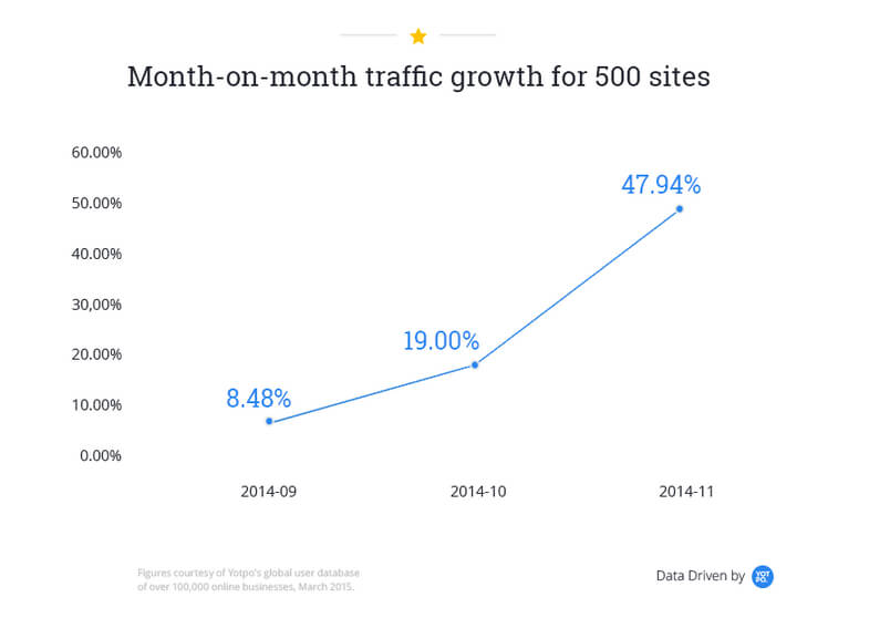 Month-on-month traffic growth using user-generated content