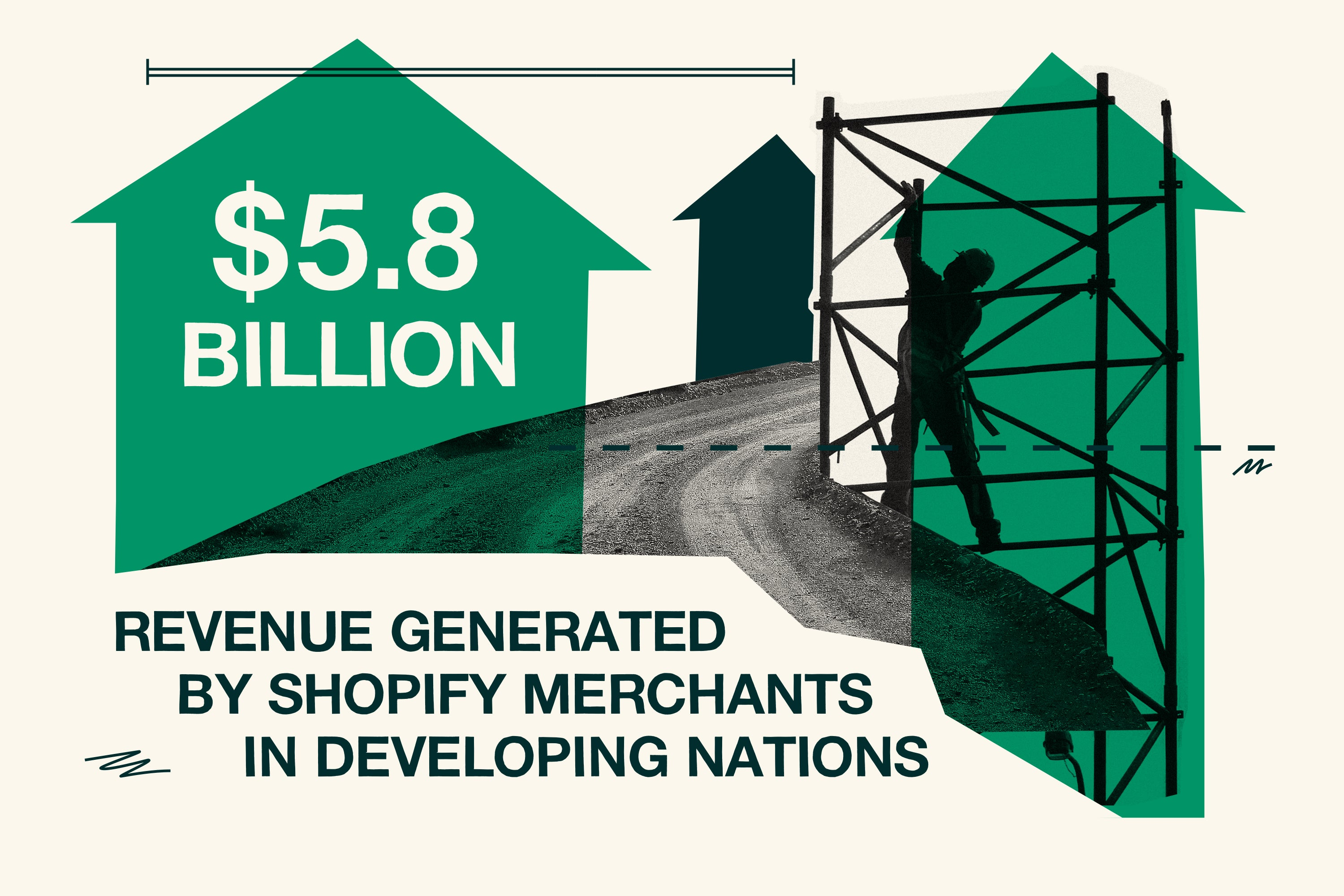 $5.8 billion revenue generated by Shopify merchants in developing nations