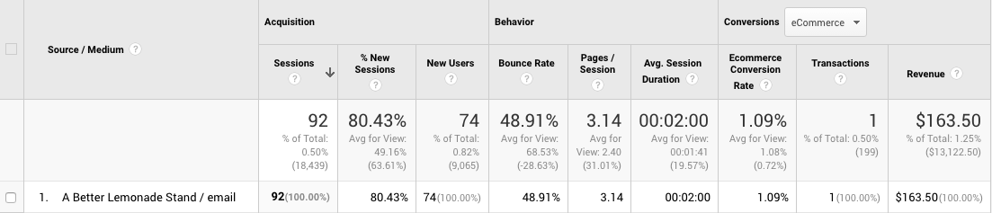 Google analytics screenshot of sales