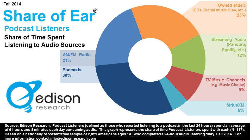 Podcast popularity stats