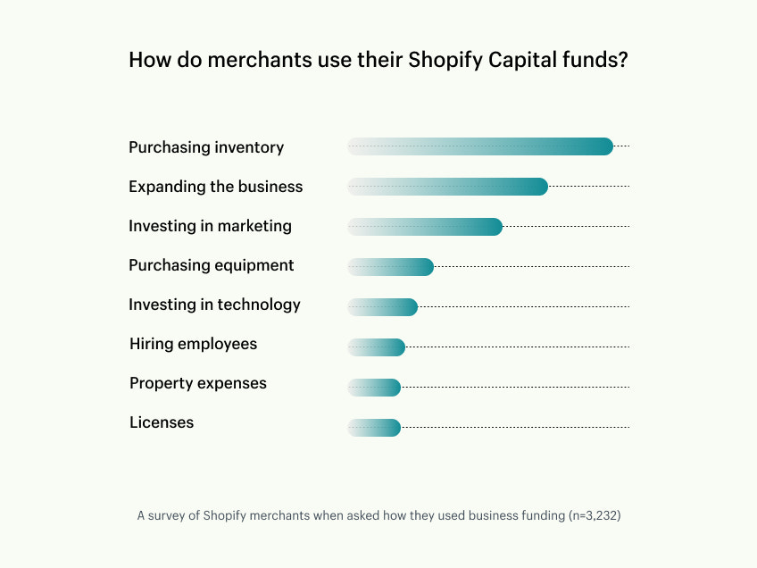 An infographic displays the most common ways Shopify merchants spend their funds. From largest to smallest: purchasing inventory, expansion, investing in marketing, hiring, buying equipment, technology, paying for licenses, and property.