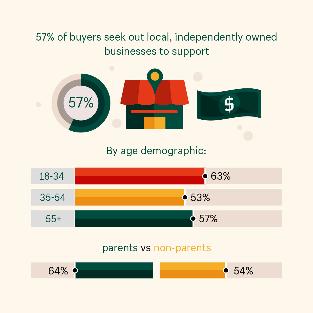 Data visualization depicting the stat: 57% of buyers seek out local, independently owned businesses to support