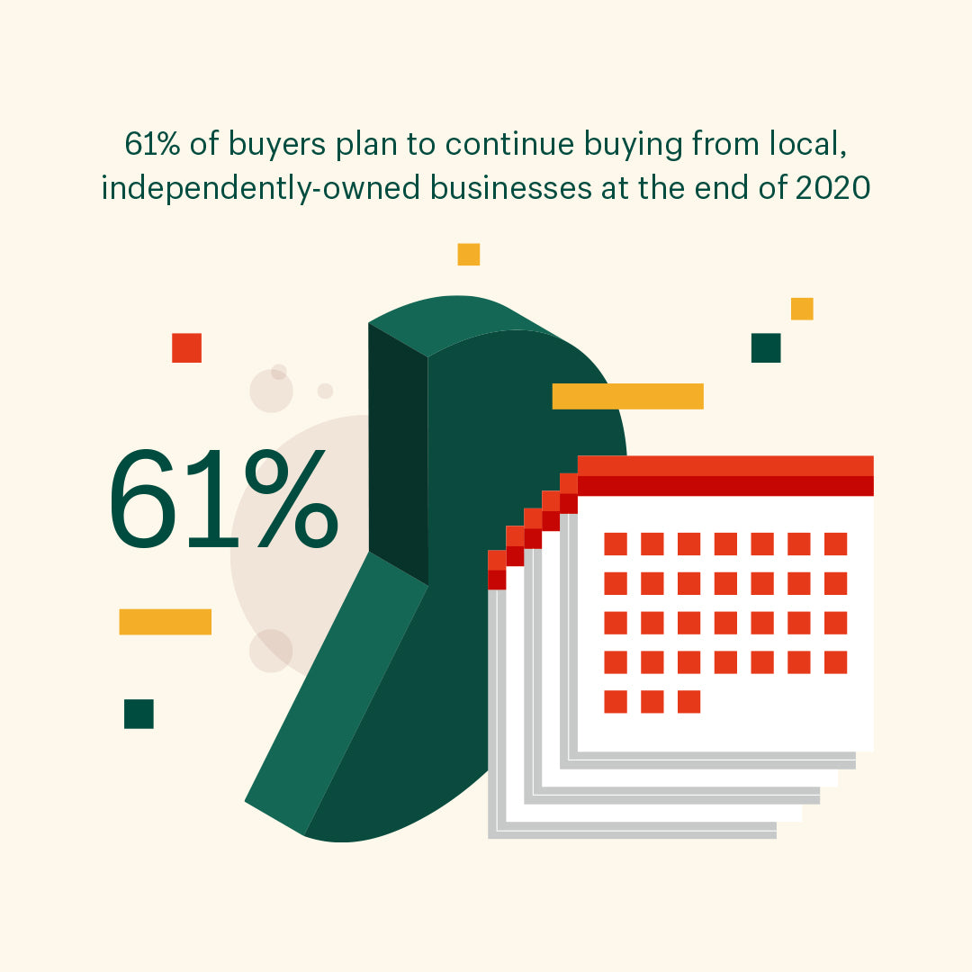 Data visualization depicting the stat: 61% of buyers said they plan to buy from local and independent retailers six months from now
