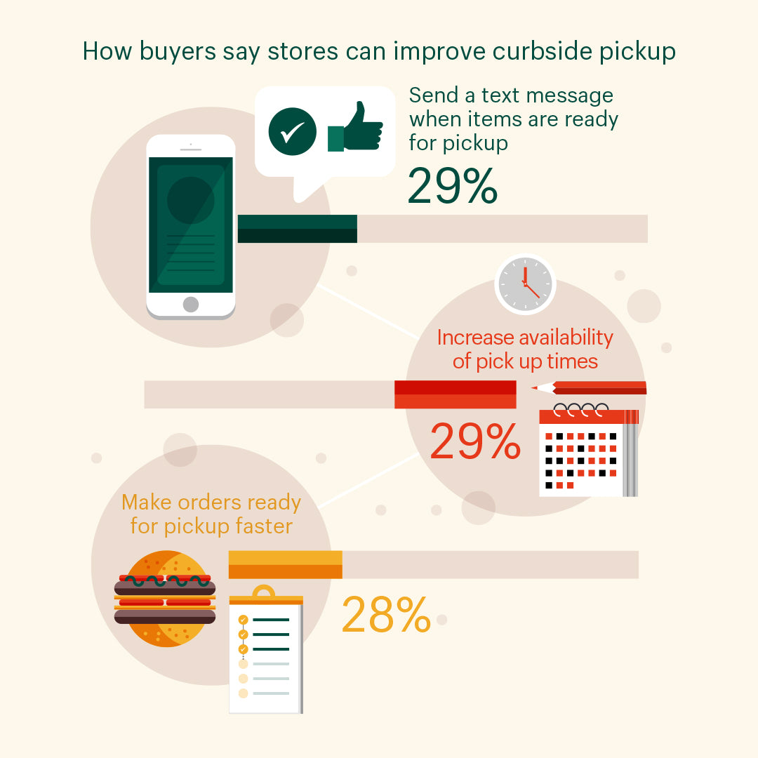 Data visualization that reads: How buyers say stores can improve curbside pickup: text message updates (29%), greater number of pickup times (29%), time between order and pickup to be faster (28%)