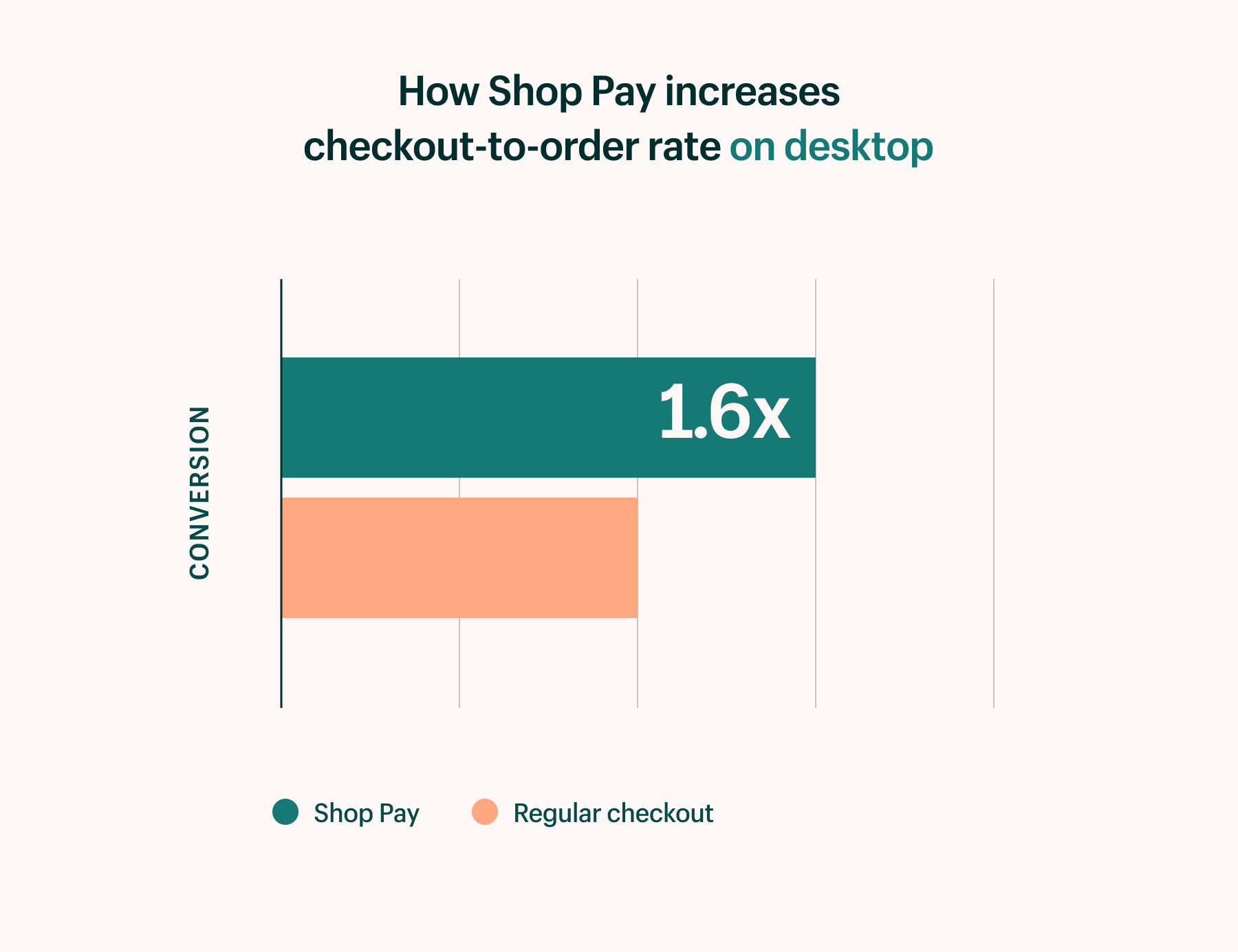 Shop Pay increases checkout-to-order on desktop by 1.6x