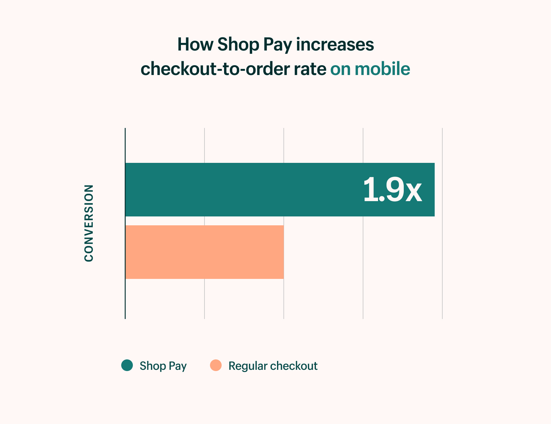 Shop Pay increases checkout-to-order on mobile by 1.9x