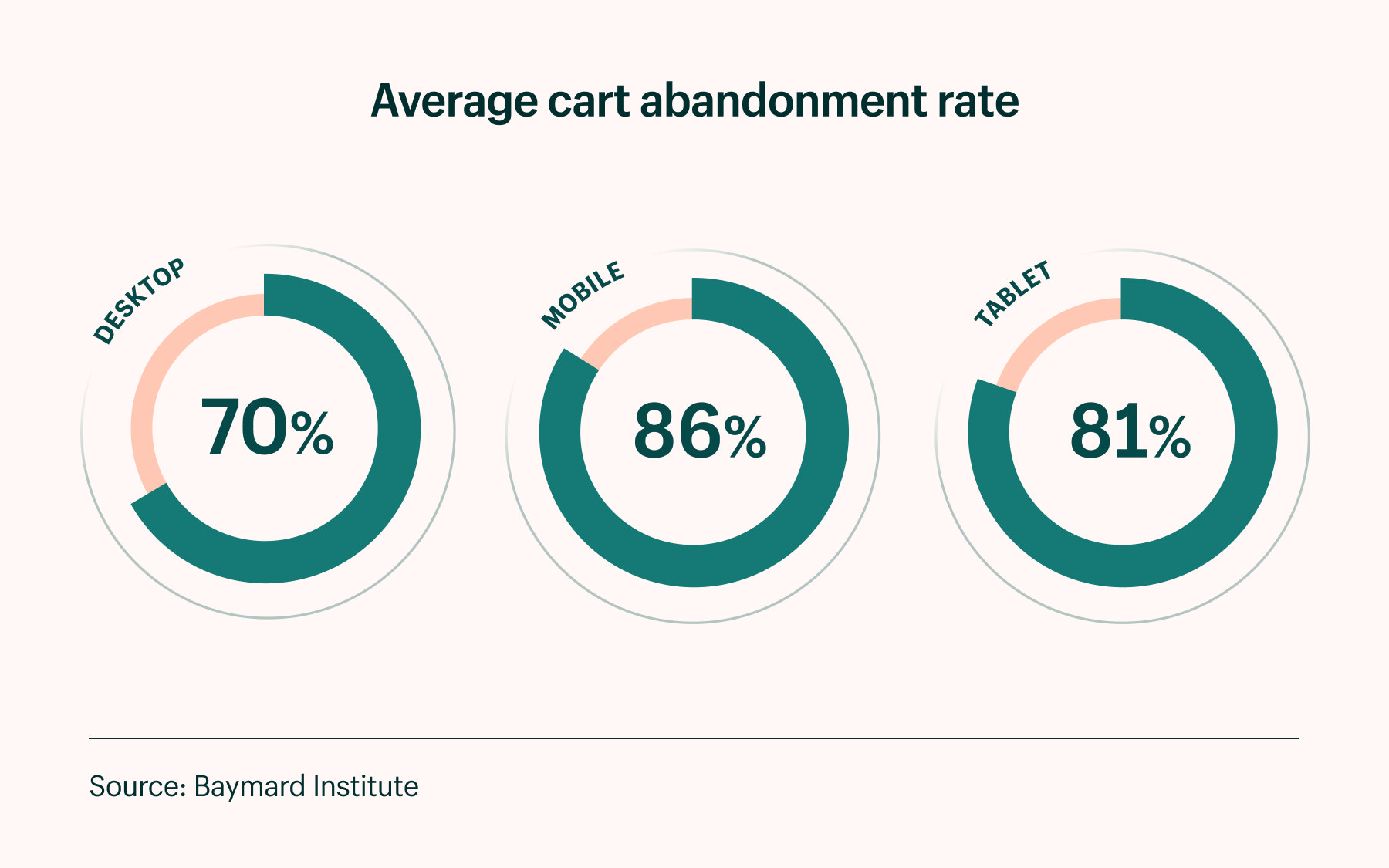 average cart abandonment by device