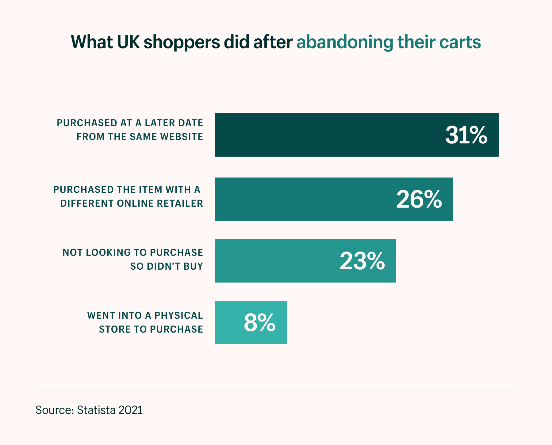 what shoppers do after abandoning their carts