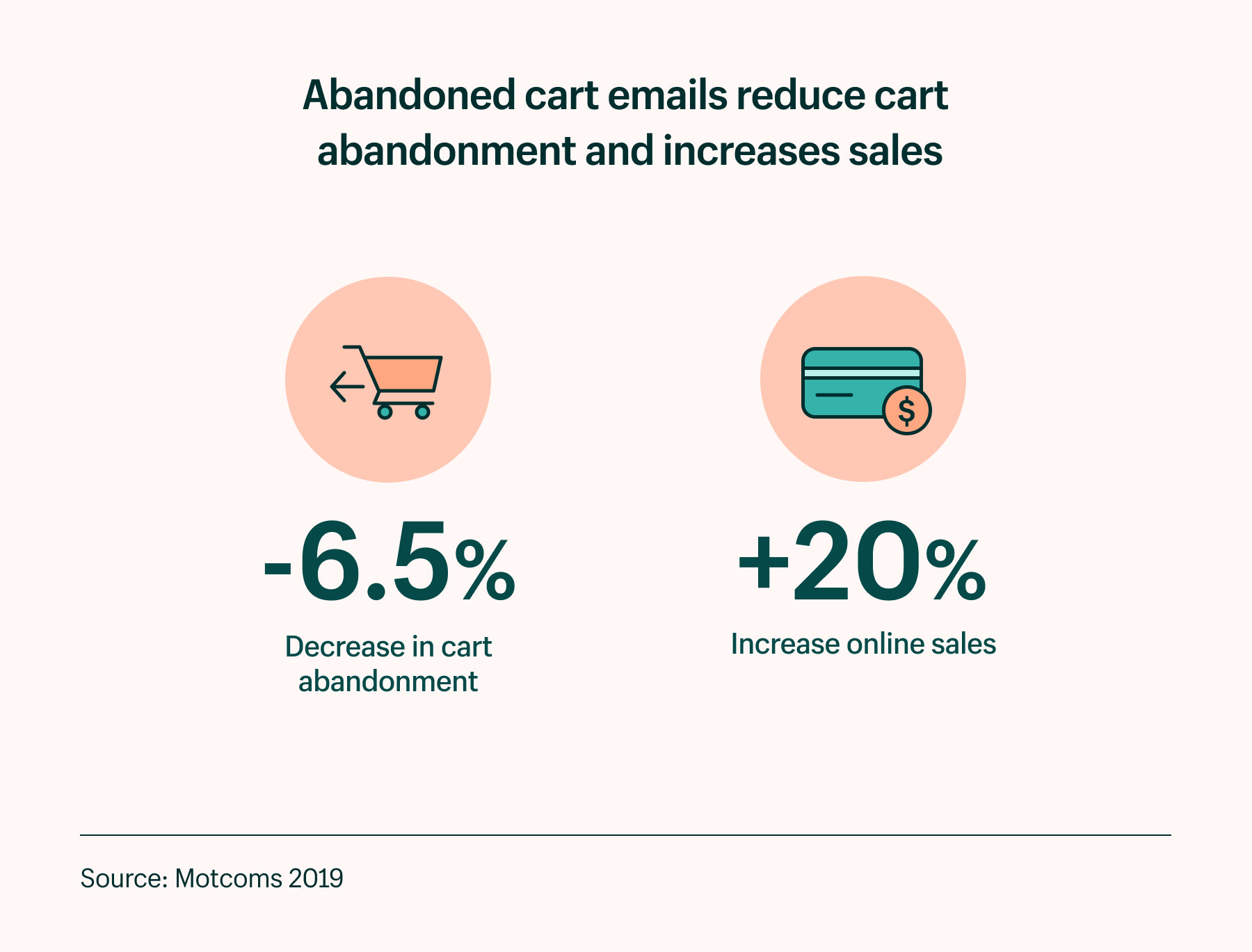 abandoned cart emails reduce cart abandonment and increases online sales