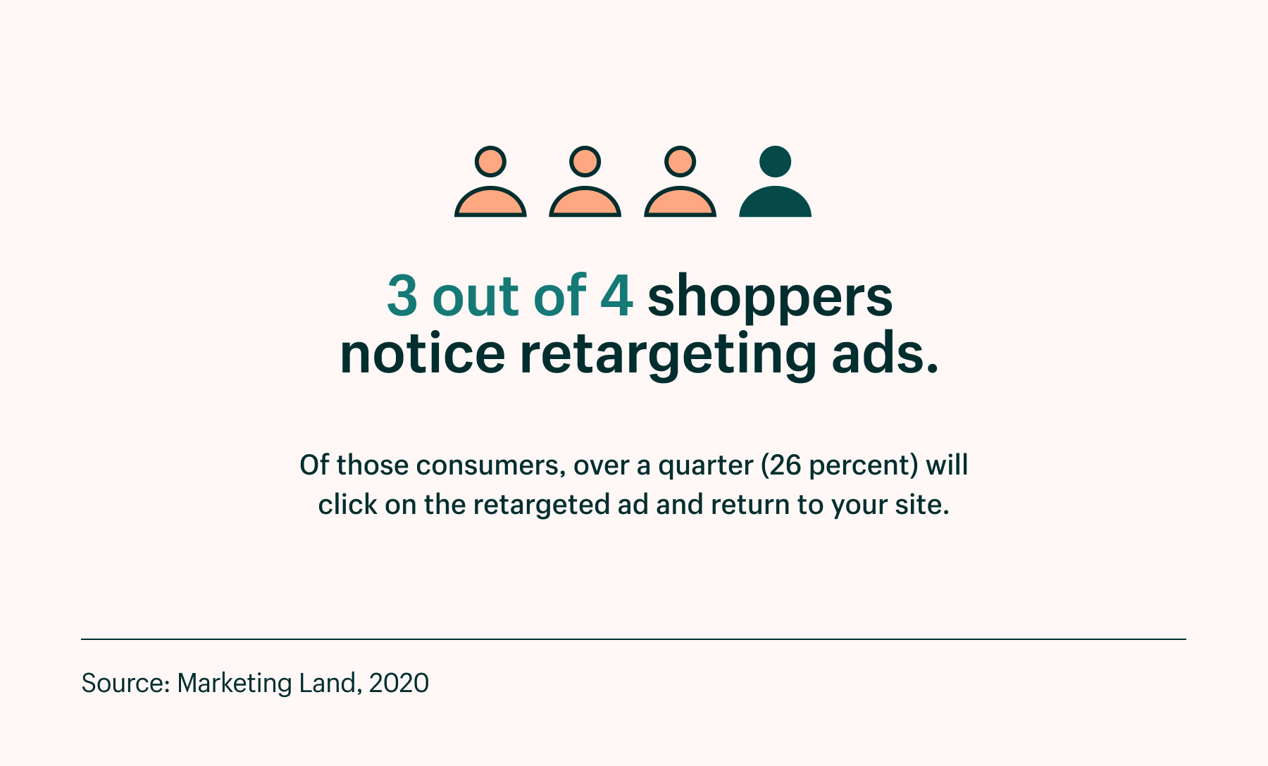 three out of four shoppers notice retargeting ads