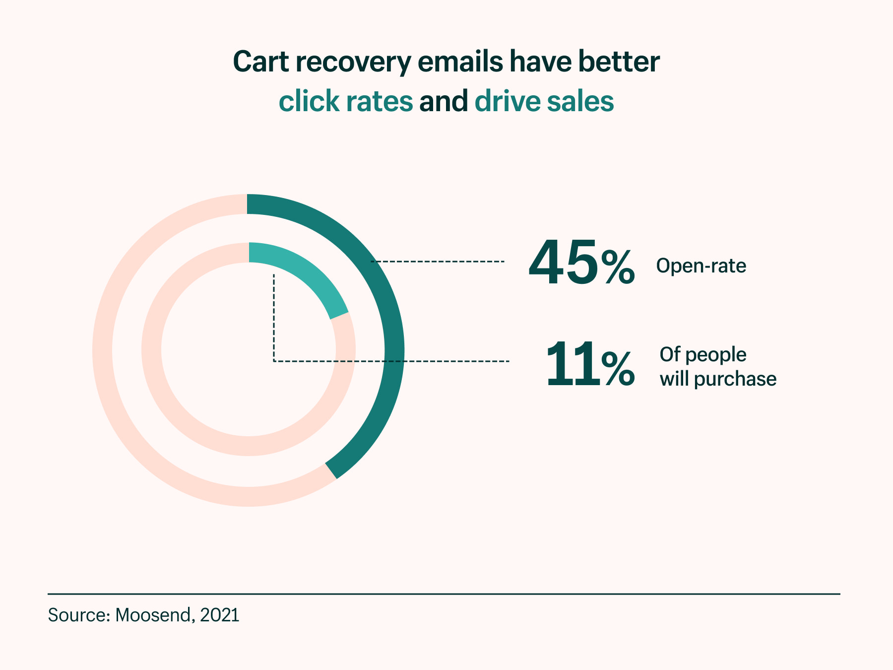 cart recovery emails have better click rates and drive sales