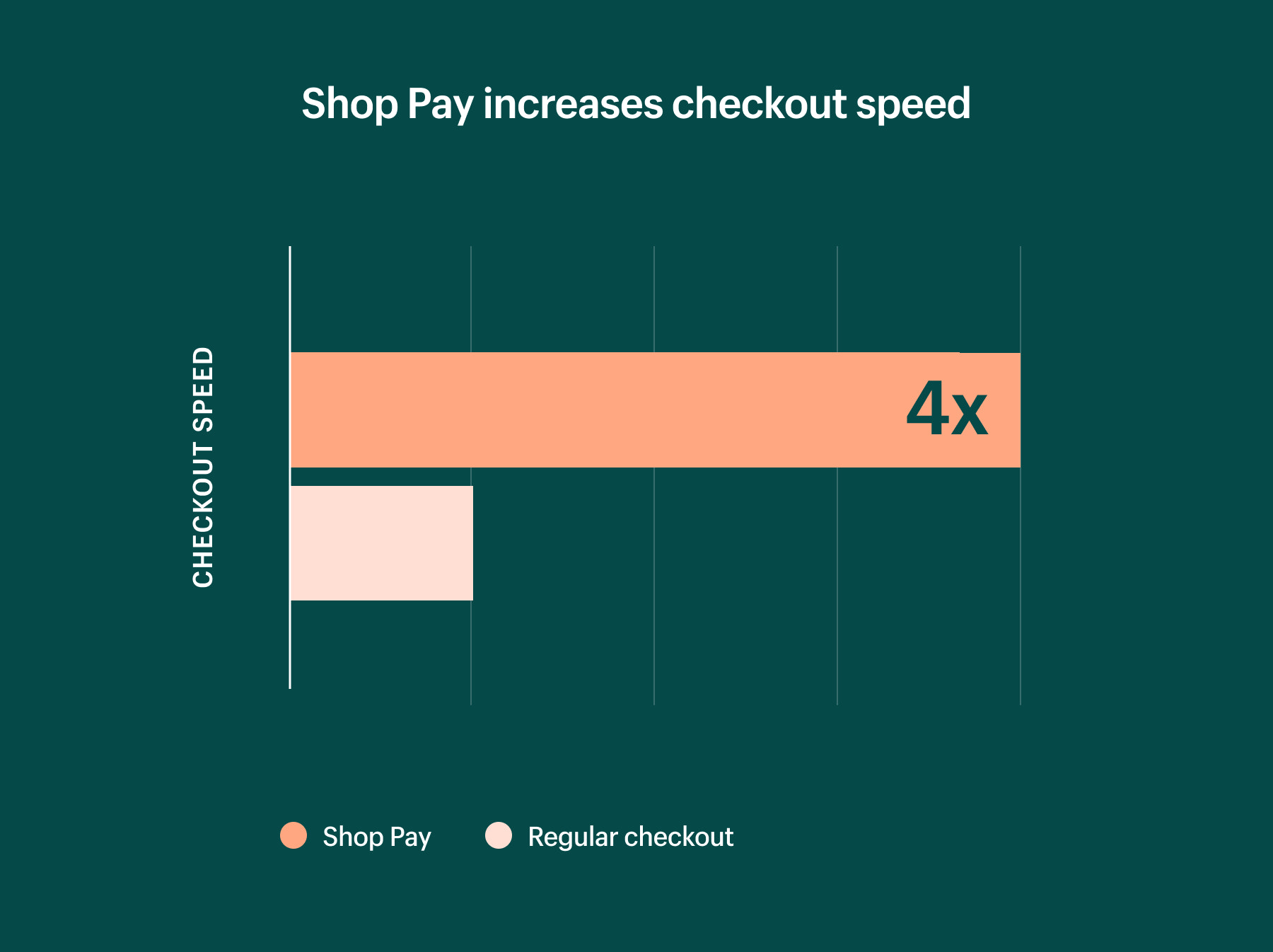shop pay increases checkout speed by 4x