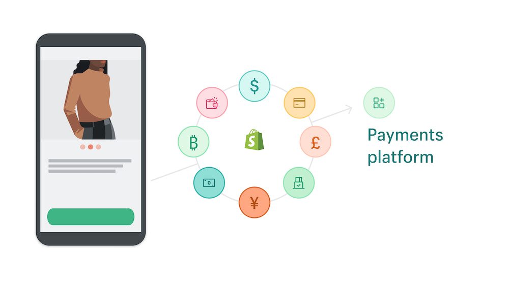 payment platforms on Shopify