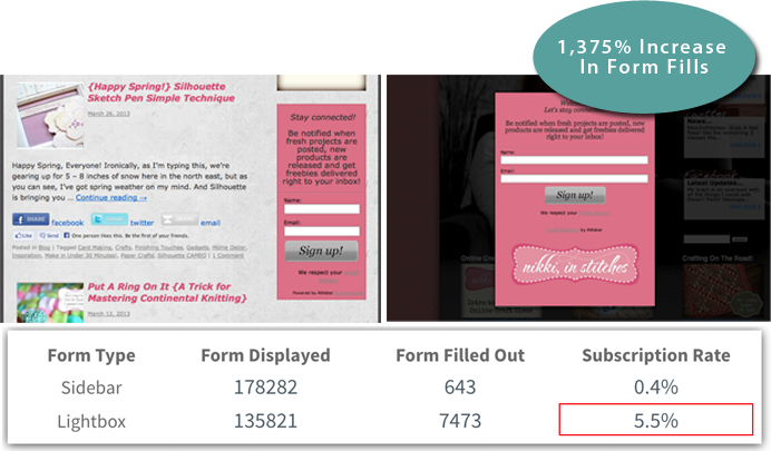 Increase Ecommerce Conversion Rates with Three Analytics ... - photo#49