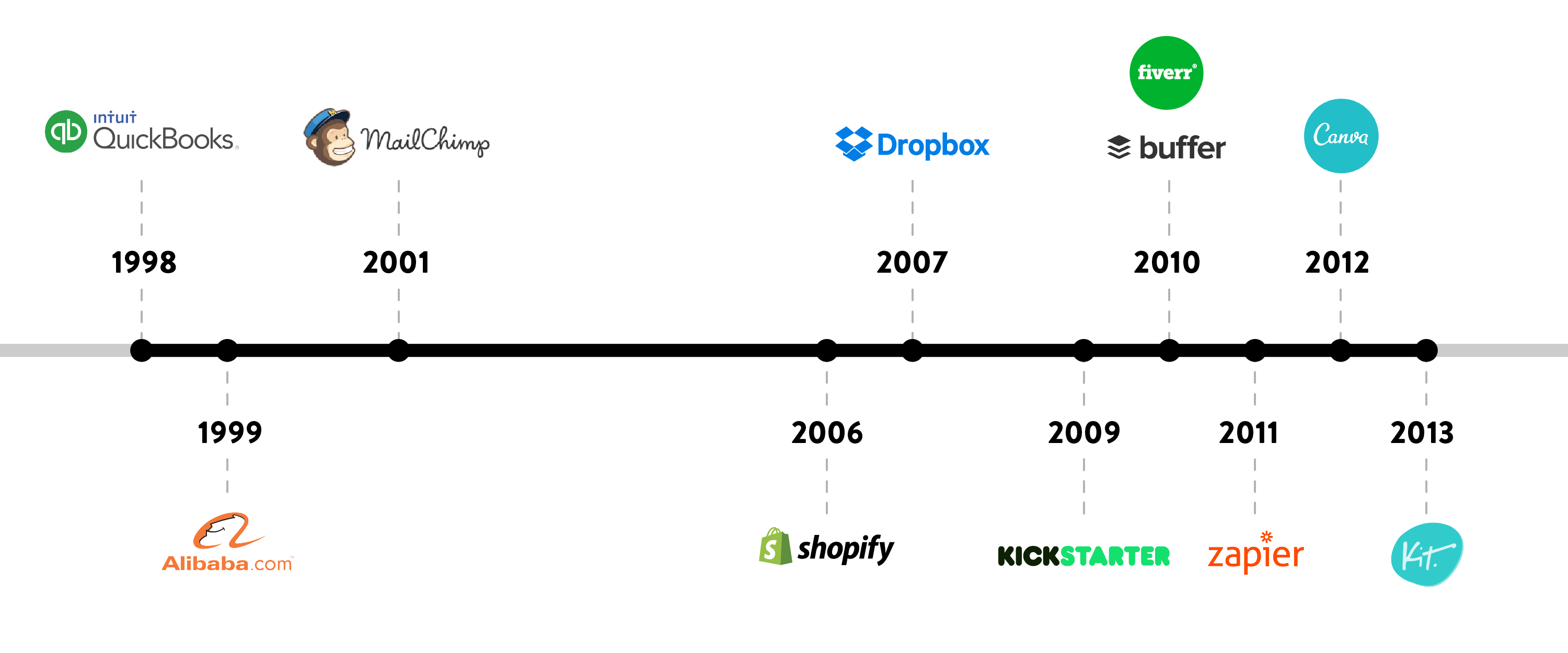 timeline technology for entrepreneur