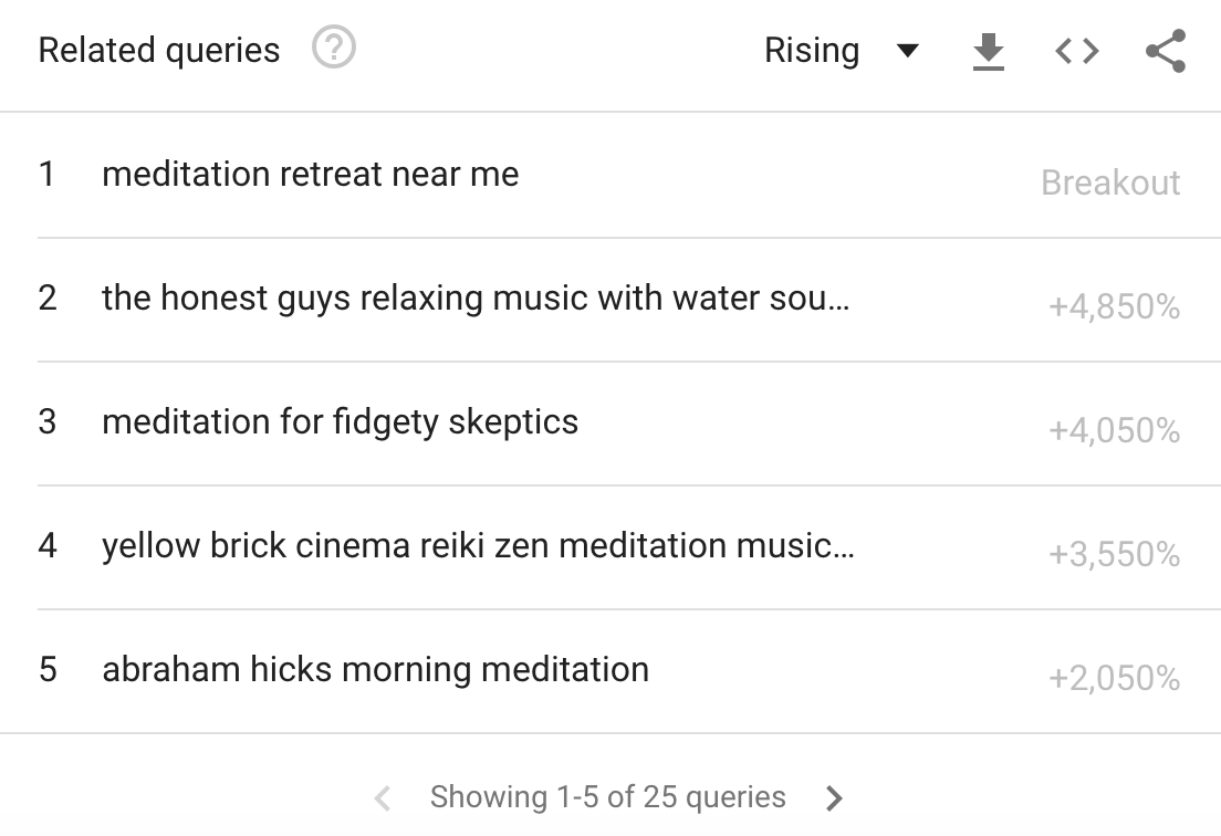 top and rising terms in Google Trends