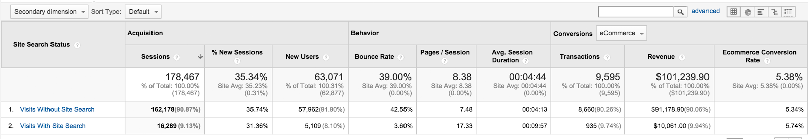How To Increase Your Ecommerce Conversion Rates Using ... - photo#43