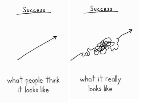 What The Path To Success Looks Like