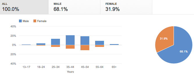 3. Determine Audience Demographics