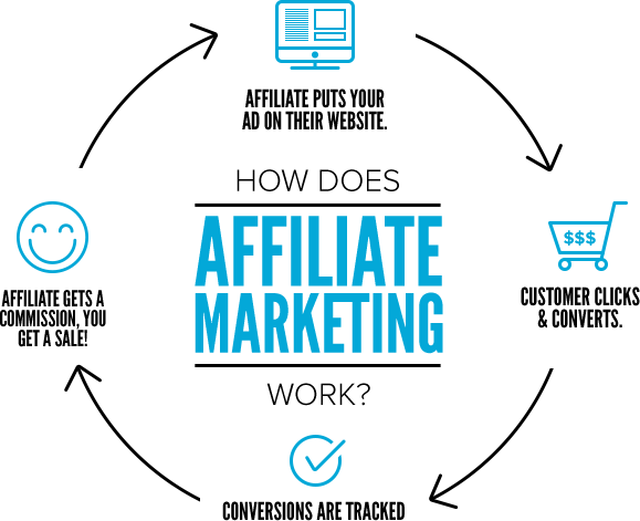 How to Set Up an Affiliate Program for Your Shopify Store