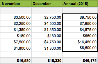 Here's the annual product cost based on your sales forecast for your seasonal business