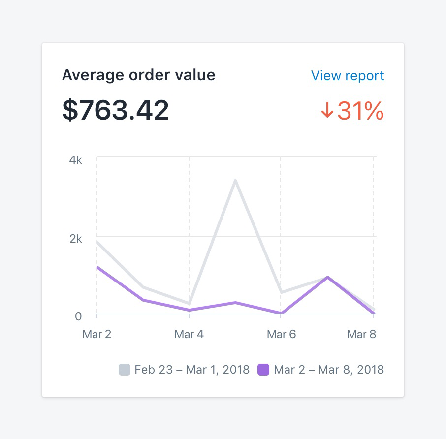 Basic ecommerce metrics: average order value