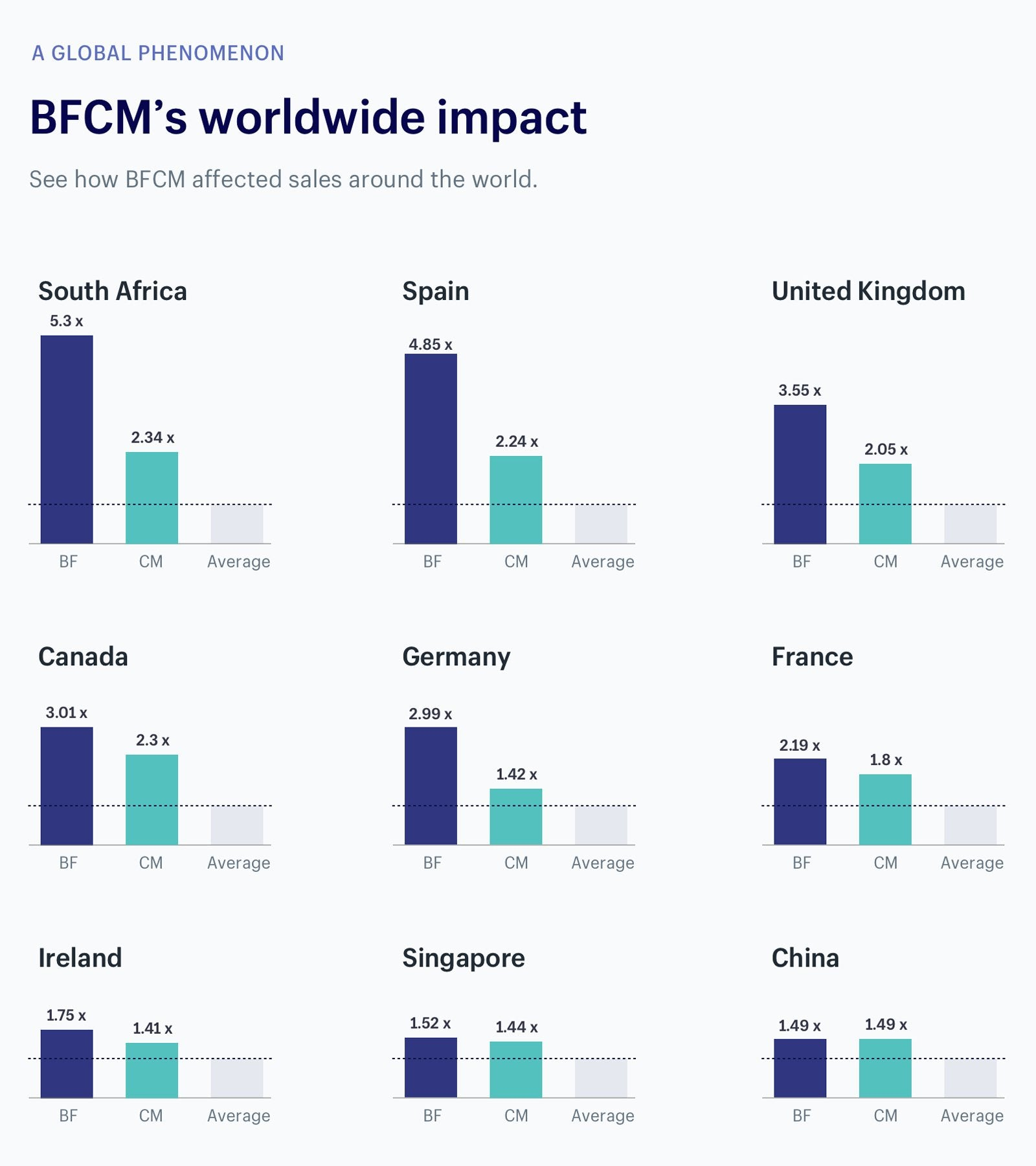The impact of BFCM on sales around the world